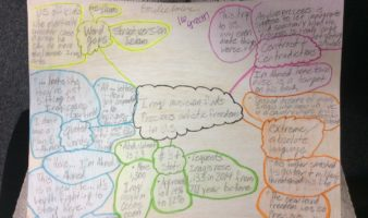 Guest Post: Mind Mapping with Signposts (Readers' Workshop)